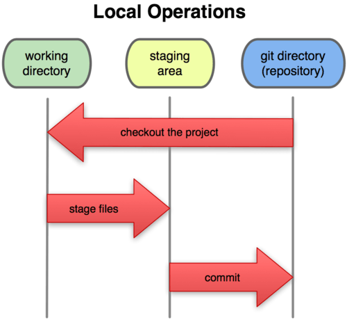 Git Staging